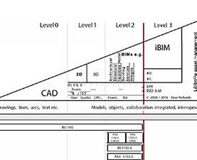 """BIMwash:""  Does this undermine BIM adoption?"
